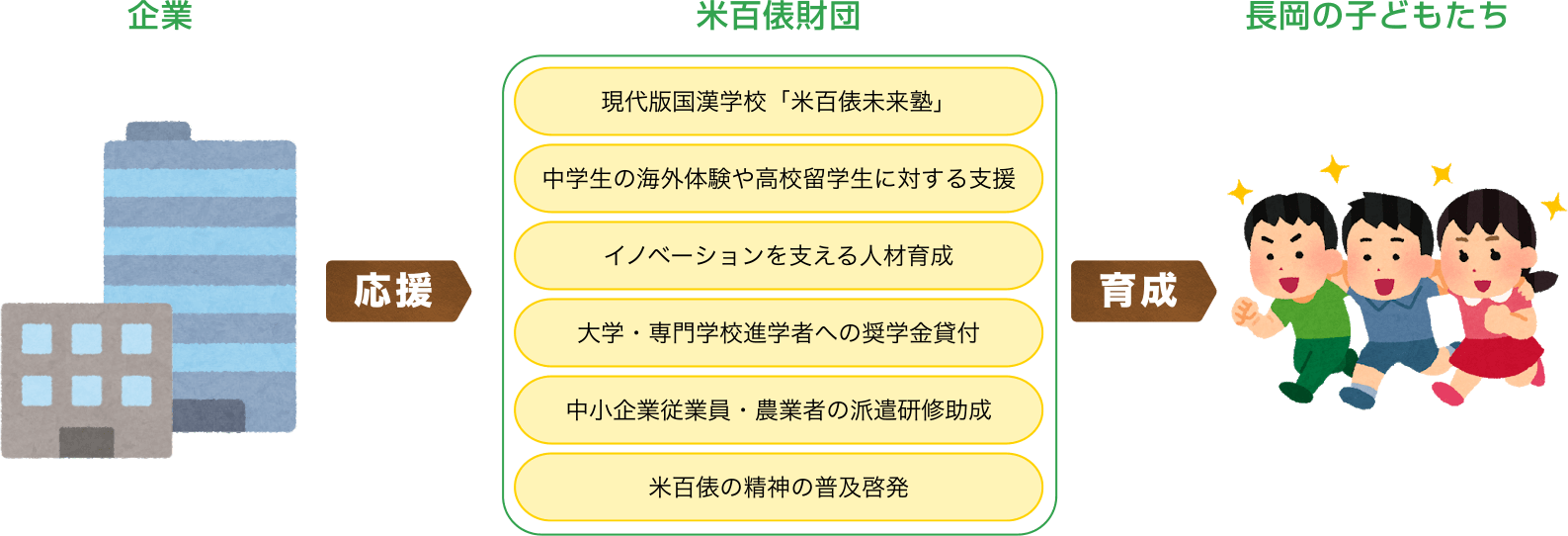 企業と米百俵財団と長岡の子どもたちの関係図
